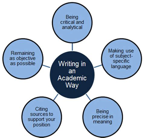 How to write a fiction analysis essay